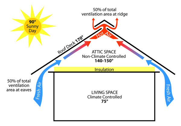 Passive Venting Illustration To Show What Happens To A House On A 90 Degree  Sunny Day